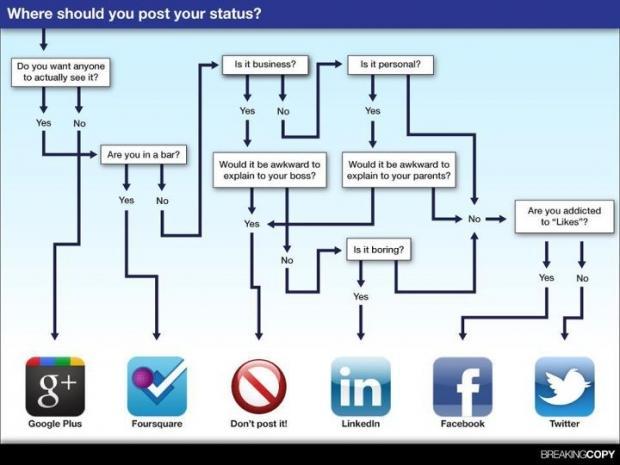Social media at work -- bane or boon? - CNN com